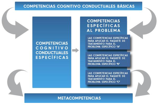 Modelo Educativo de la Maestría en Psicoterapia Cognitiva